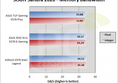 TUFGamingX570Plus-graphs-sandra-mem