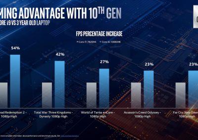 10th Gen Intel Core H-Series 5