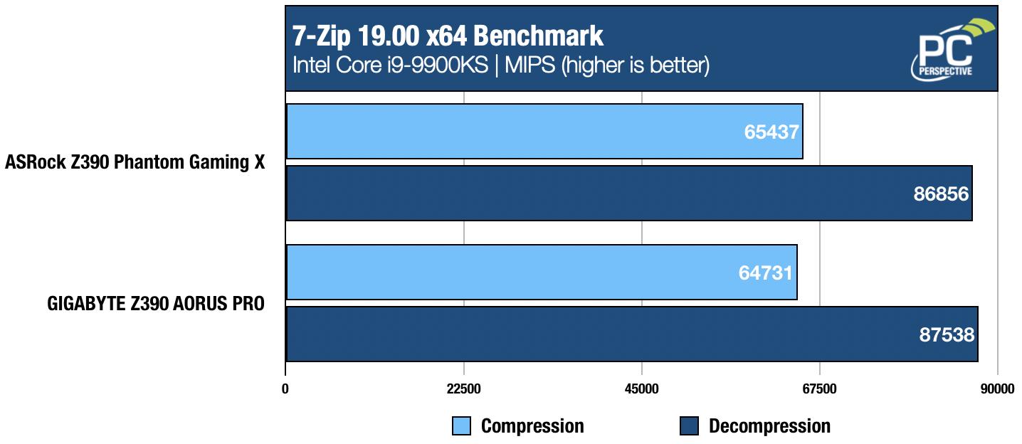 ASRock Z390 Phantom Gaming X Motherboard Review - Motherboards 72