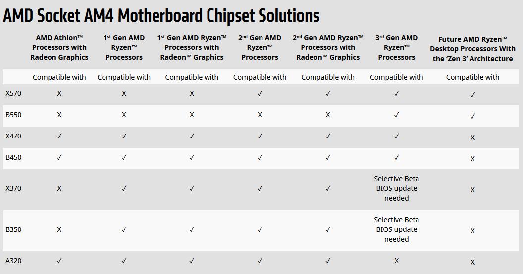 Meet AMD's B550 Chipset - General Tech 2