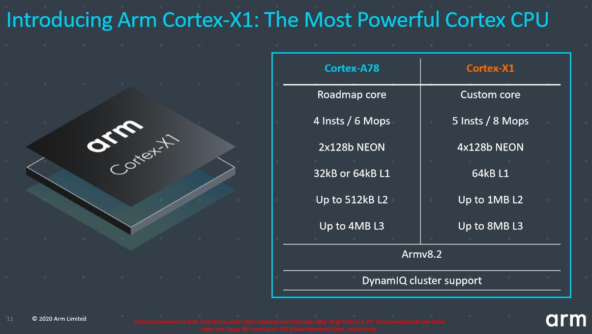 Arm Introduces Cortex-A78, Cortex-X1, Cortex-X Custom - Mobile 20
