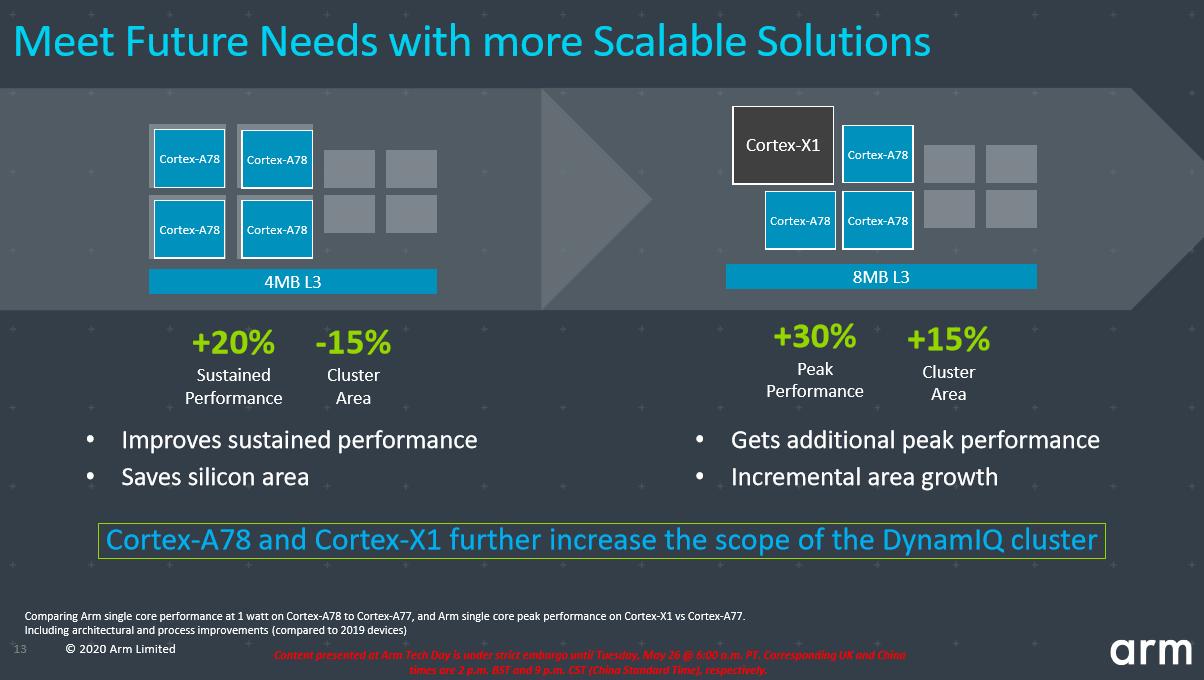 Arm Introduces Cortex-A78, Cortex-X1, Cortex-X Custom - Mobile 21