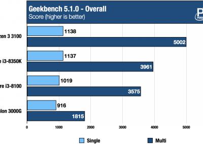 ECS LIVA SF110-A320 Geekbench Linux