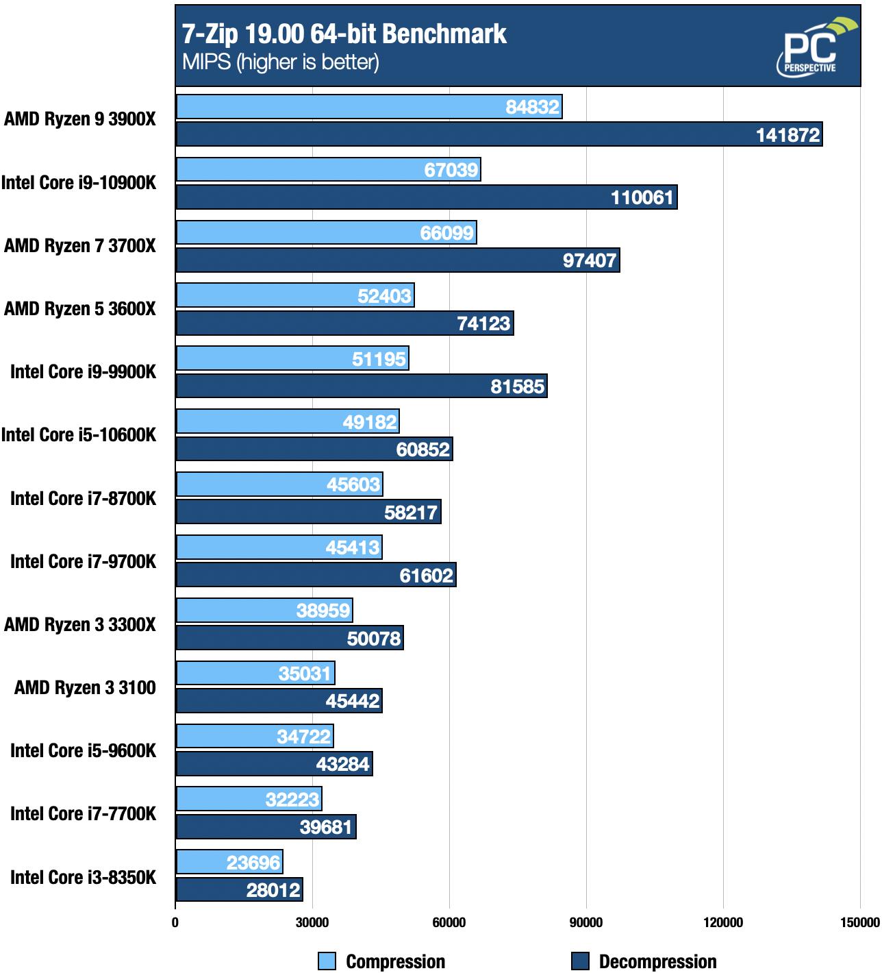 Intel 10th Gen Core i9-10900K and i5-10600K Review - Processors  10