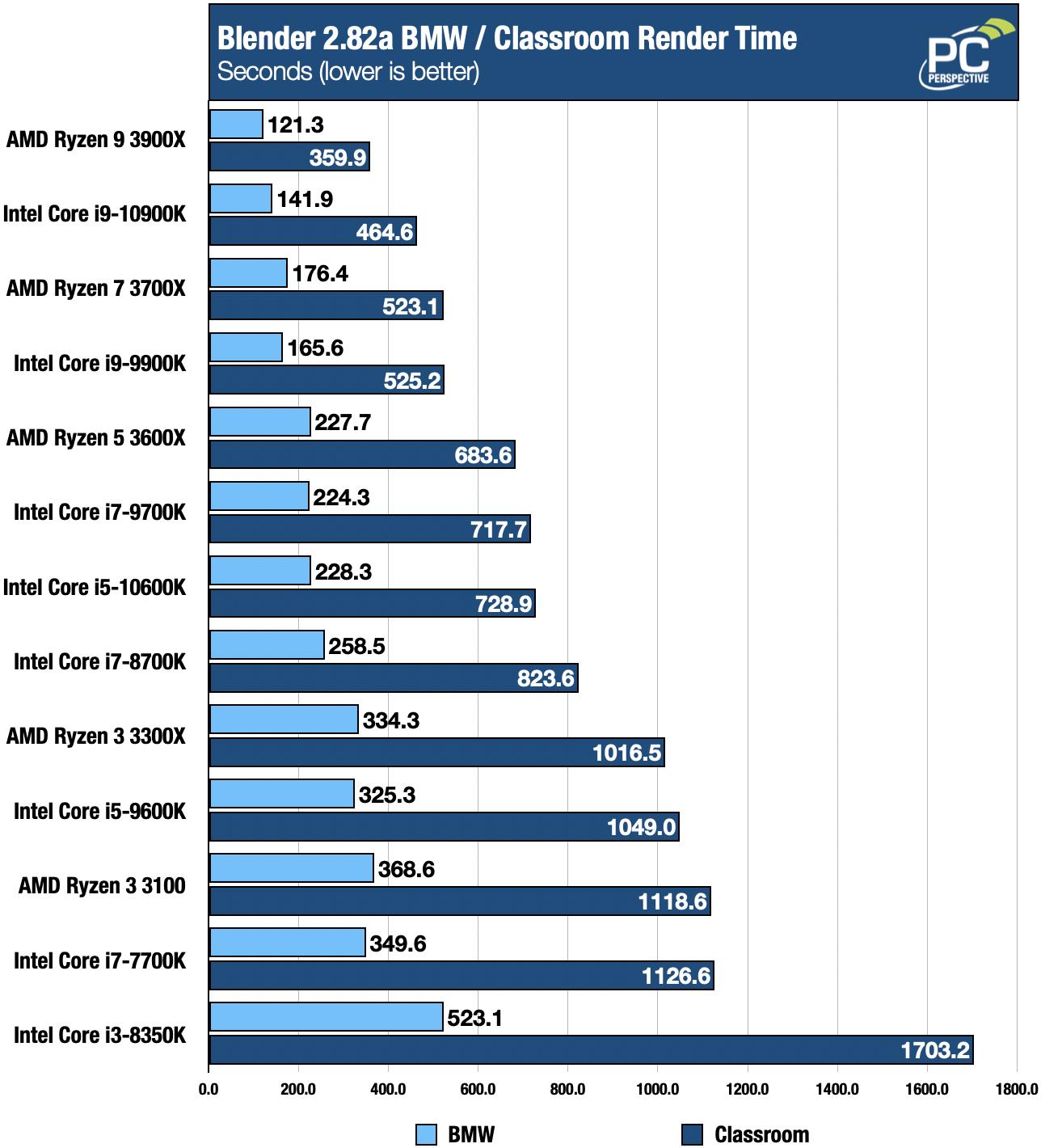 Intel 10th Gen Core i9-10900K and i5-10600K Review - Processors  6