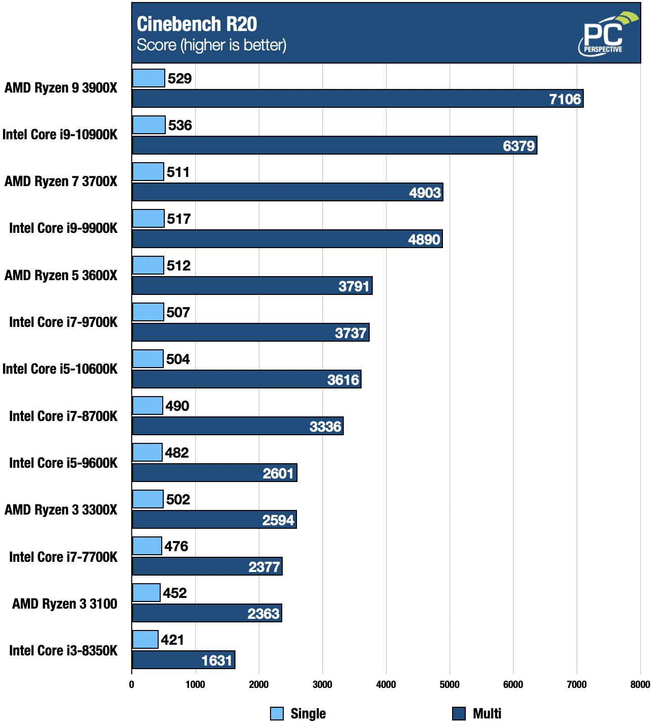Intel 10th Gen Core i9-10900K and i5-10600K Review - Processors  7