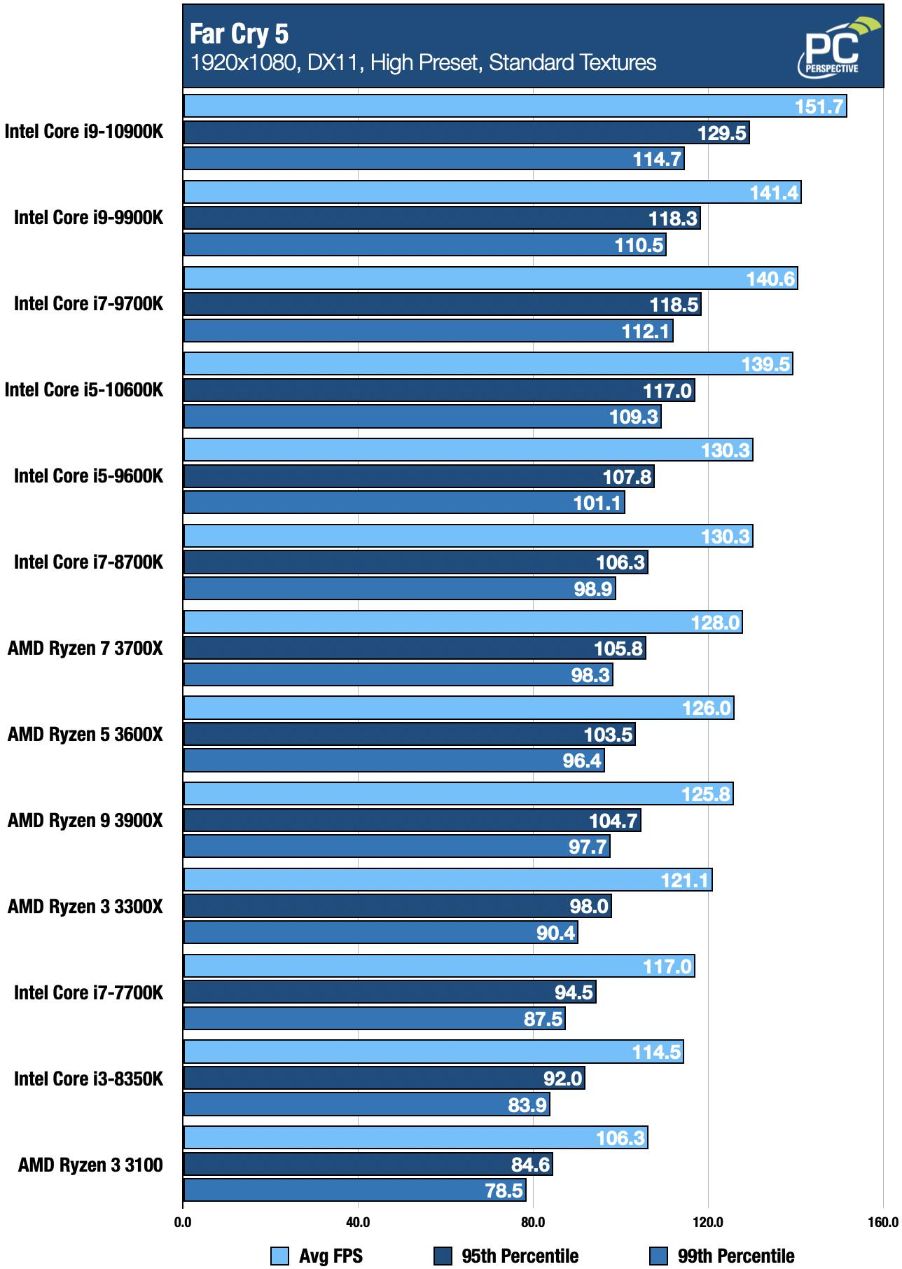 Intel 10th Gen Core i9-10900K and i5-10600K Review - Processors  15