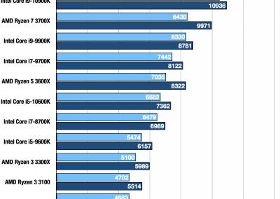 Intel Core i9 10900K i5 10600K Geekbench Multi INT FP
