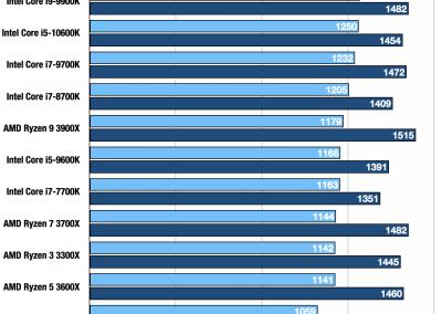 Intel Core i9 10900K i5 10600K Geekbench Single INT FP