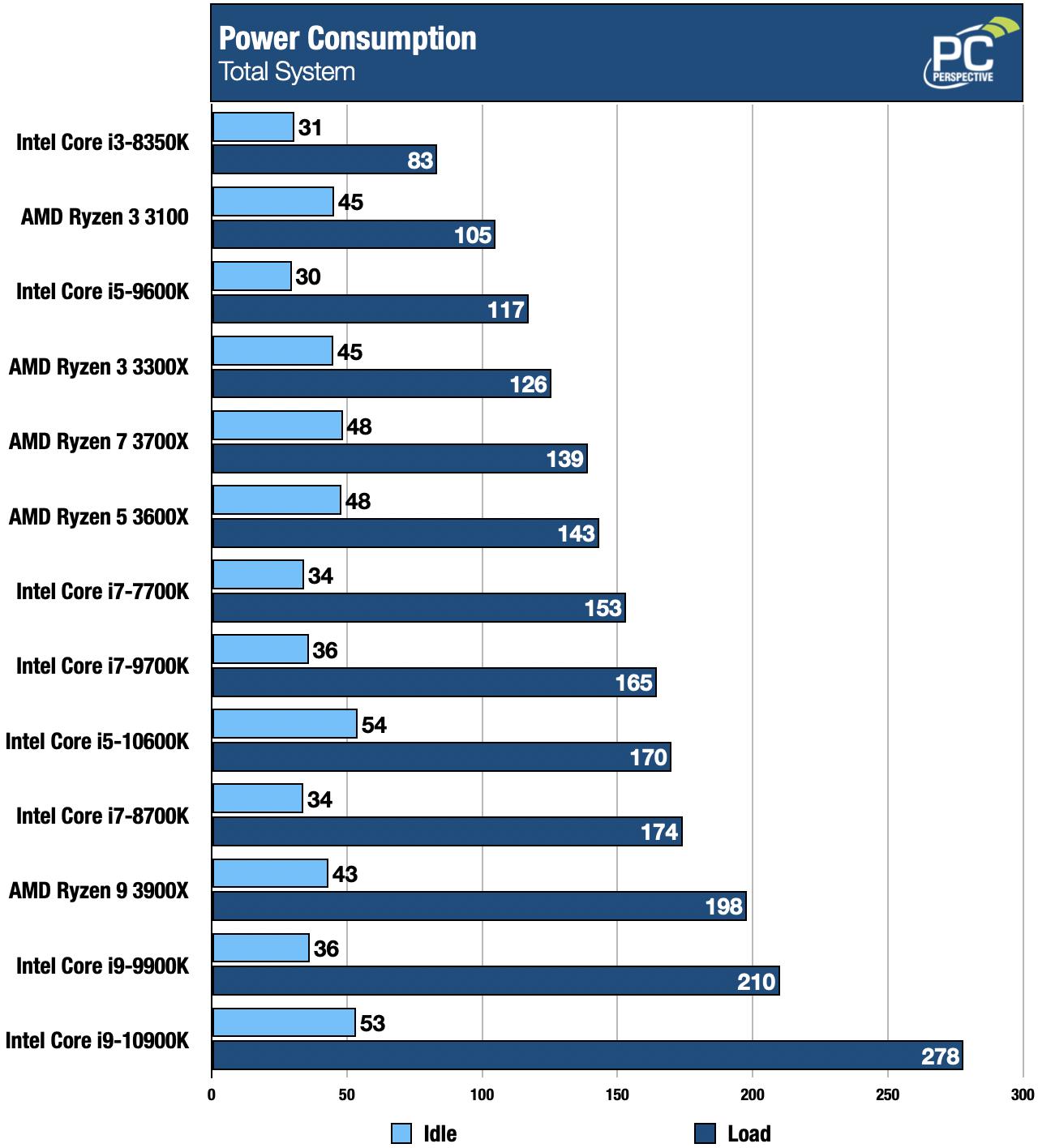 Intel 10th Gen Core i9-10900K and i5-10600K Review - Processors  19