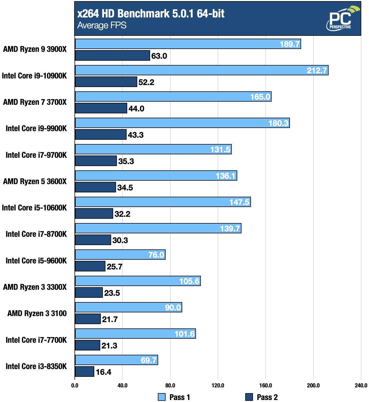Intel 10th Gen Core i9-10900K and i5-10600K Review - Processors  11