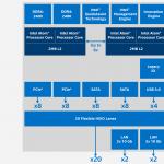 Boom!  A New Intel Atom C3000 Line Called Denverton Drops