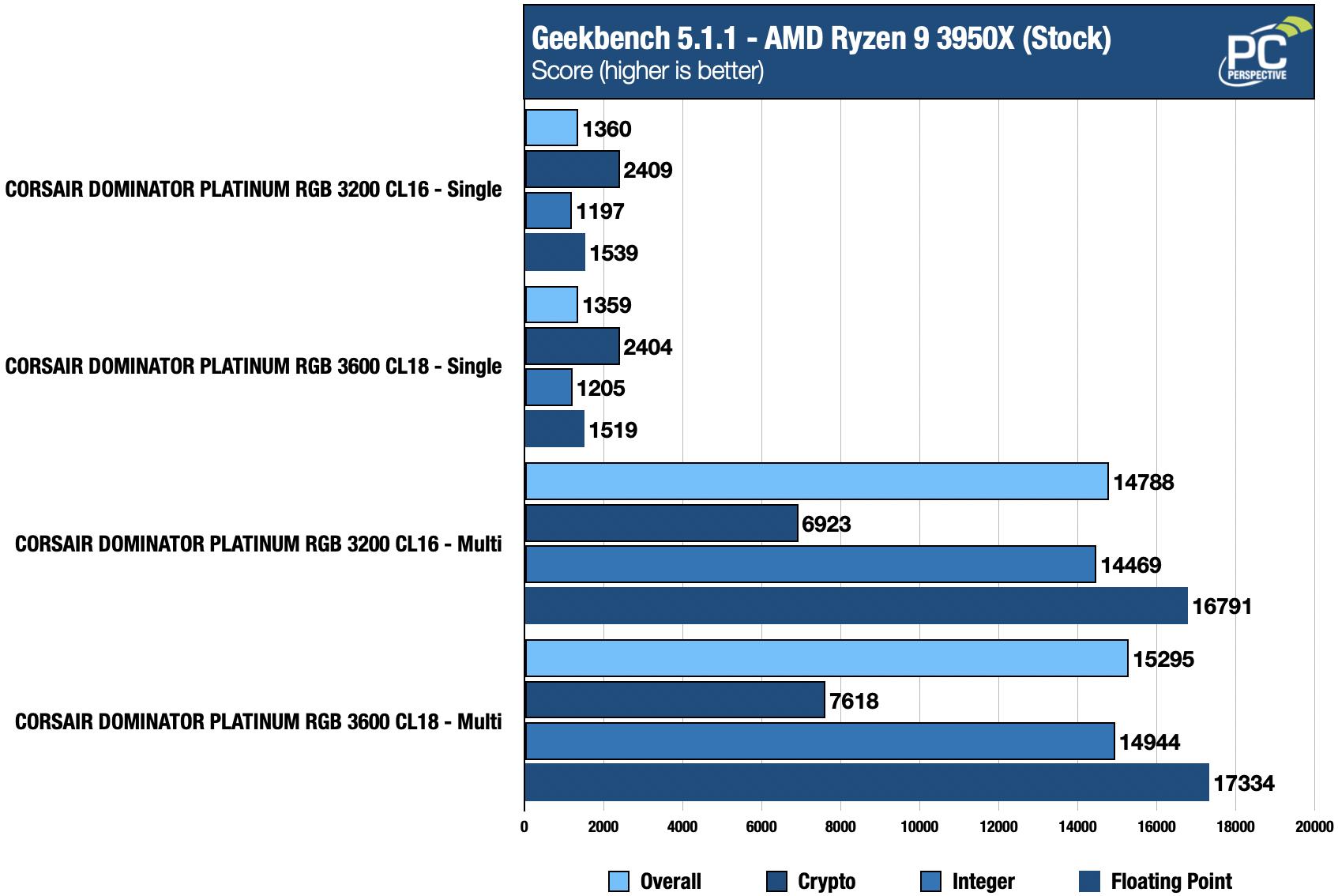 Quick Look Review: Corsair Dominator Platinum RGB Memory In White - Memory 27