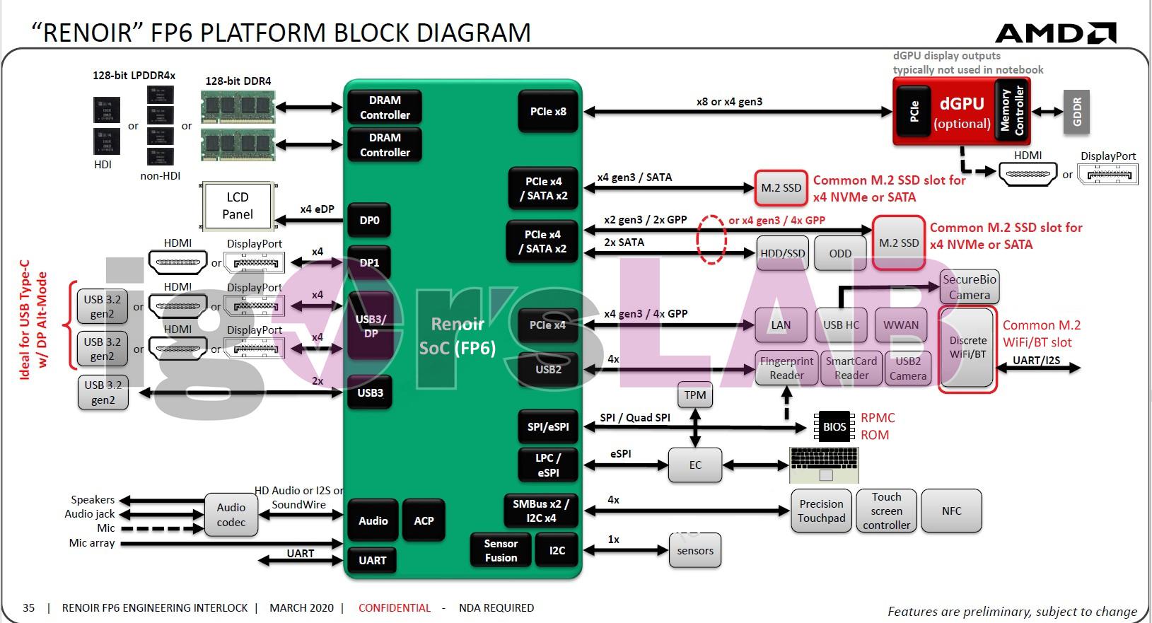 AMD Ryzen Mobile 4000 Discrete Graphics Limited to PCIe Gen3 x8 - Processors 2