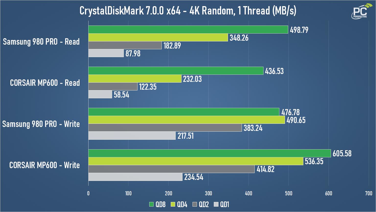 Samsung 980 PRO PCI Express 4.0 NVMe SSD Review - Storage 20