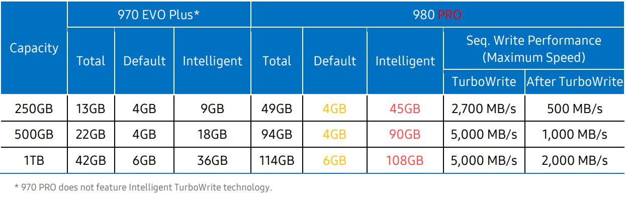 Samsung 980 PRO PCI Express 4.0 NVMe SSD Review - Storage 17