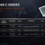 The Zen Of Chrome; Ryzen and Athlon 3000 C-Series For Chromebooks