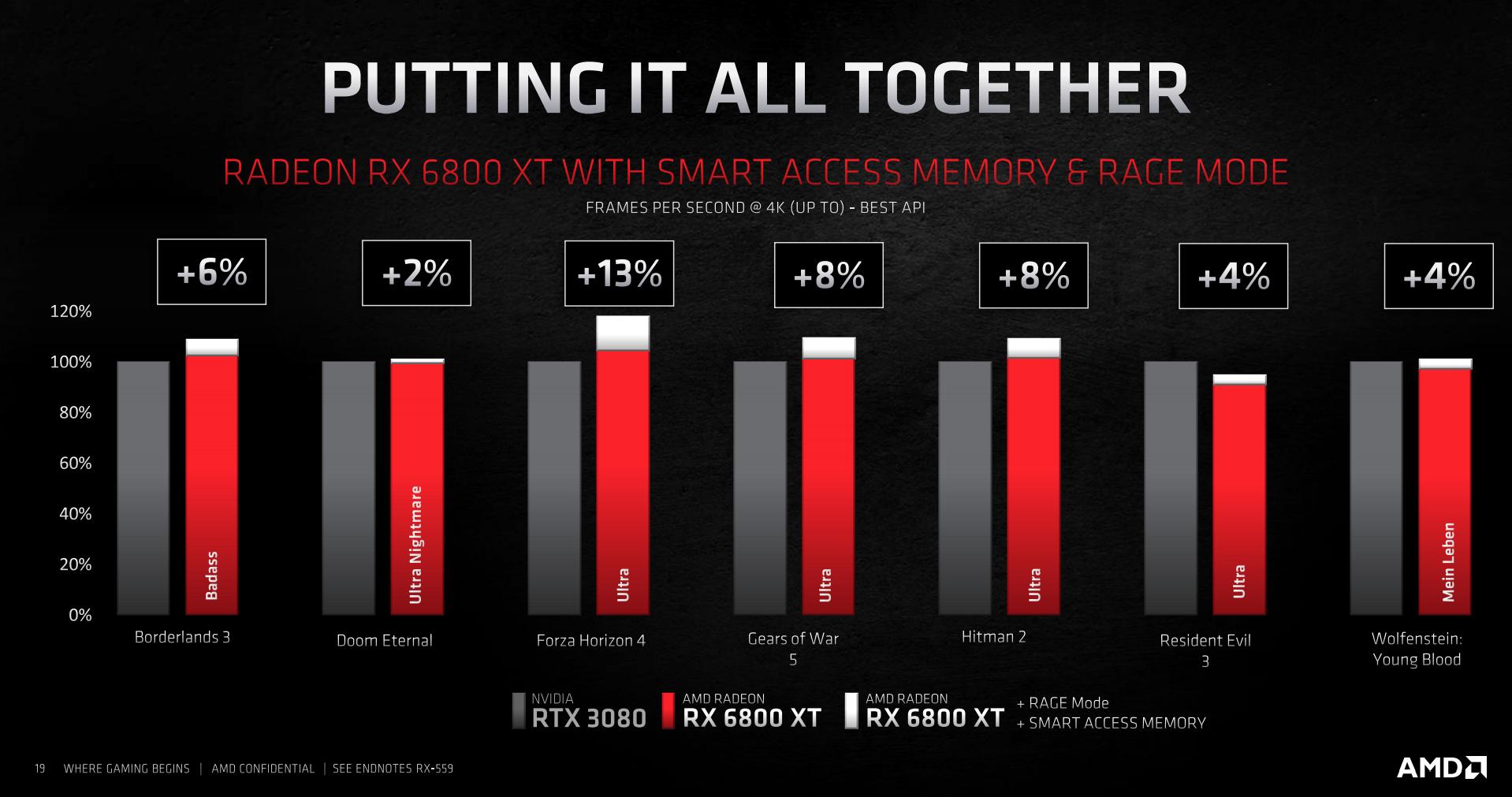 AMD Radeon RX 6000 Series Lineup Detailed - General Tech 5