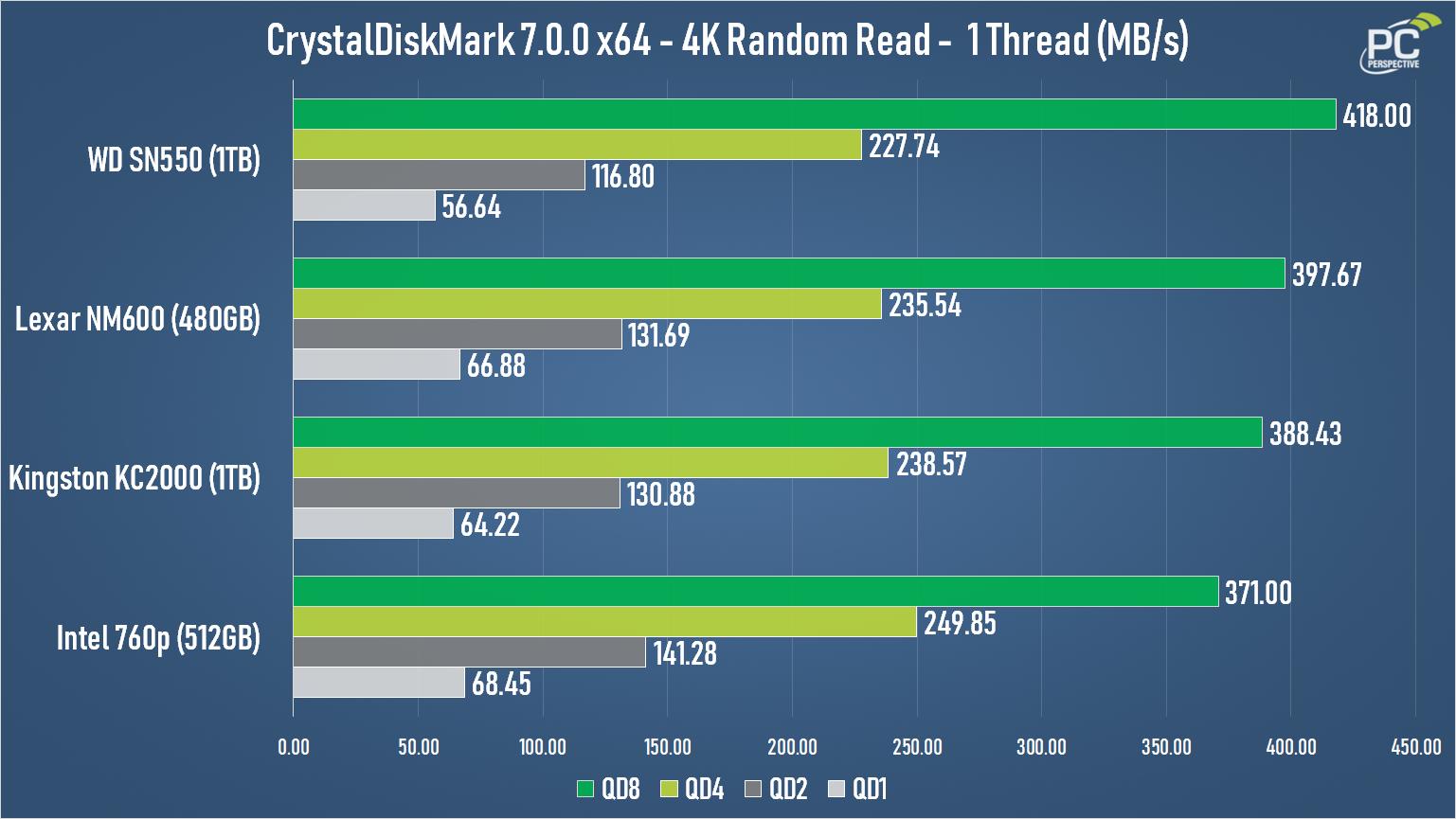 WD Blue SN550 NVMe SSD Review - Storage 16