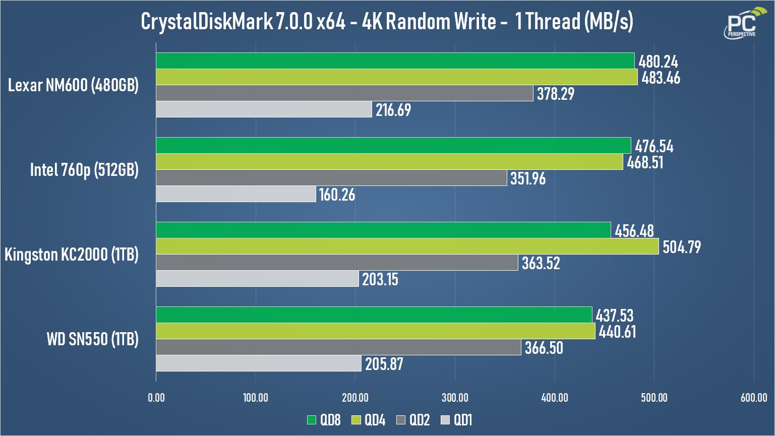 WD Blue SN550 NVMe SSD Review - Storage 17