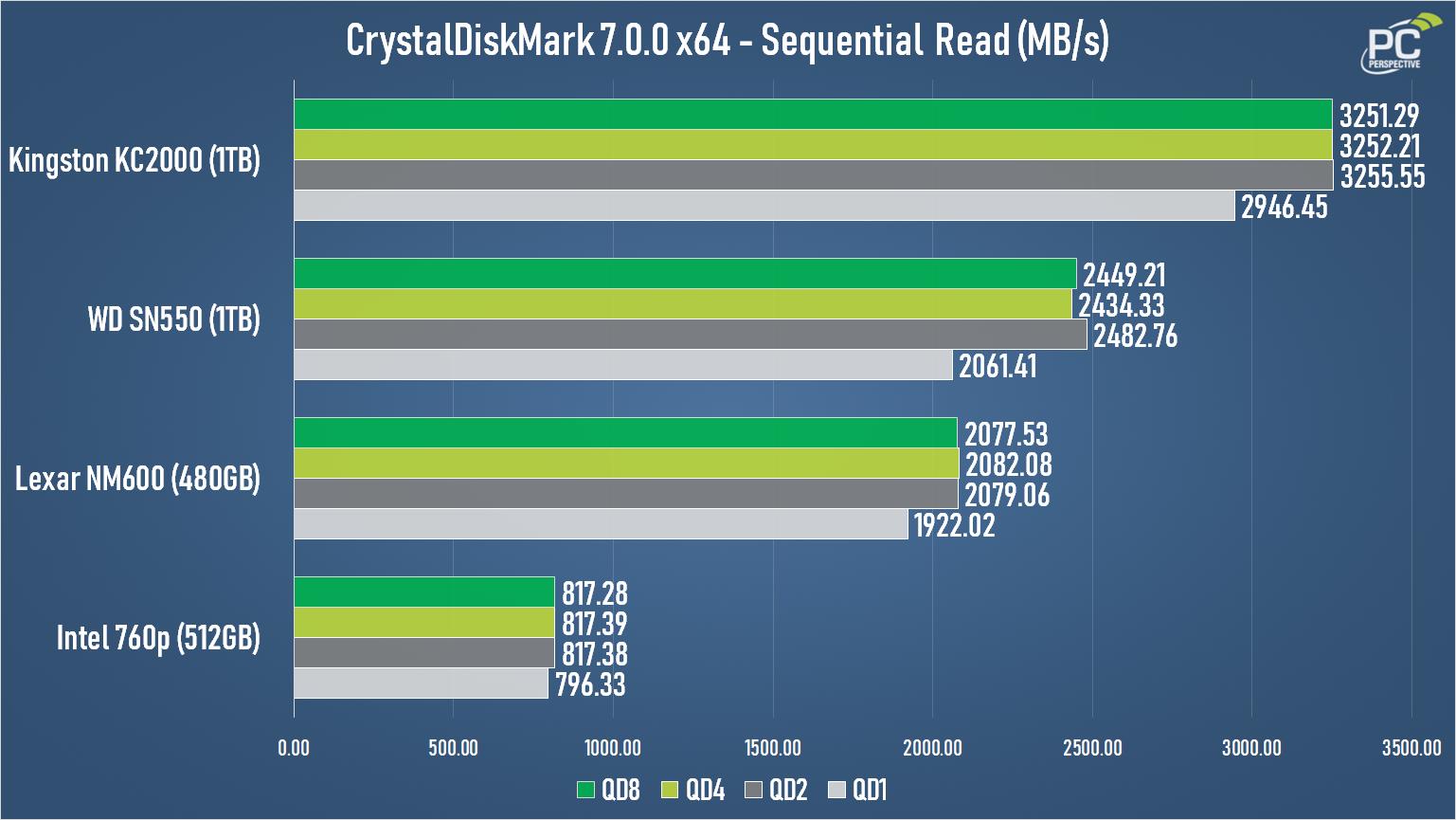WD Blue SN550 NVMe SSD Review - Storage 14