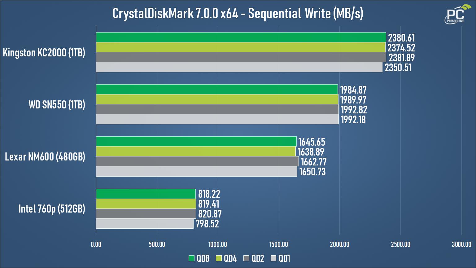 WD Blue SN550 NVMe SSD Review - Storage 15