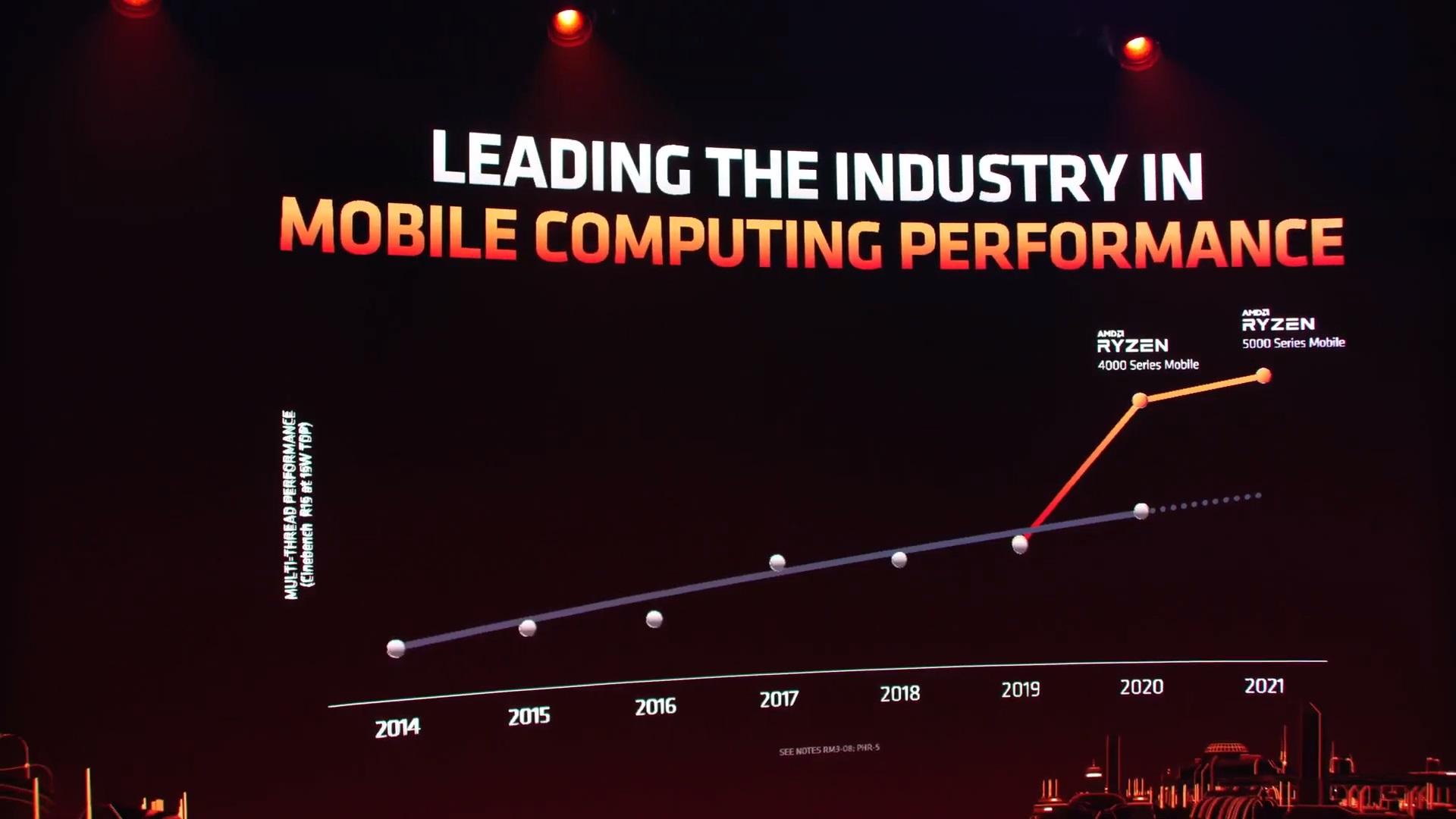 CES 2021: AMD Announces Ryzen 5000 Mobile Processors - Mobile 5