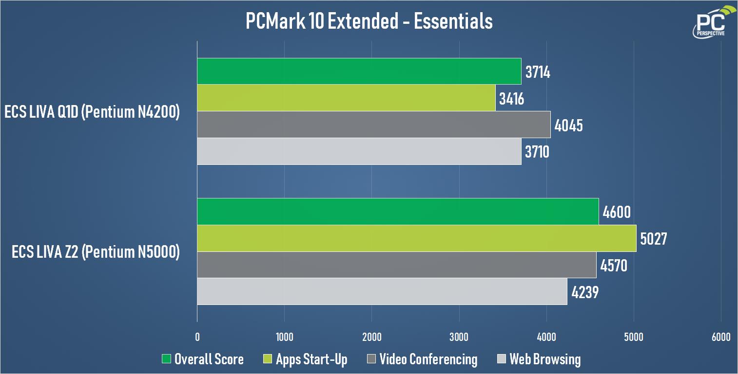ECS Q1D PCMark10 Extended Essentials