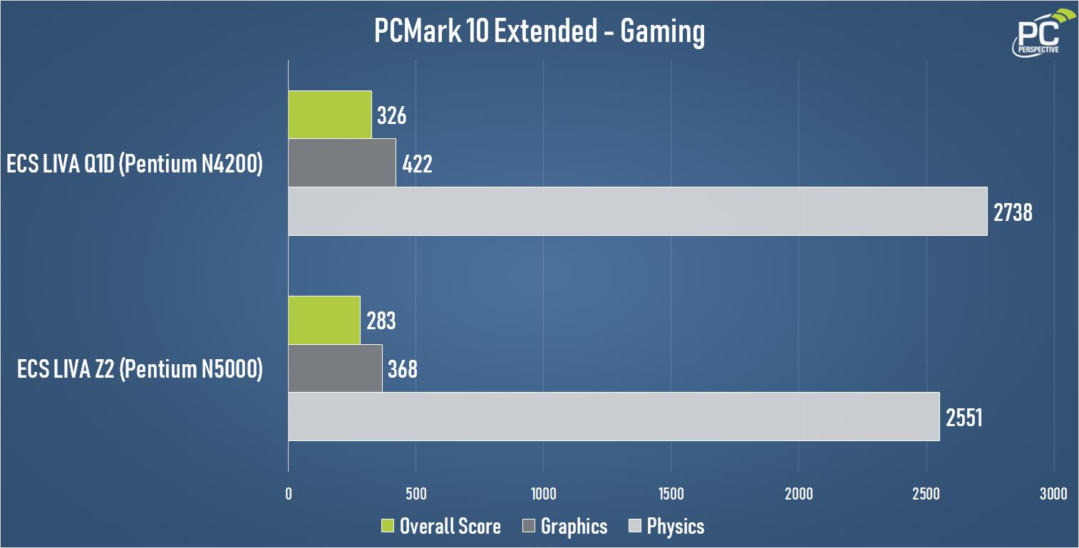 ECS Q1D PCMark10 Extended Gaming