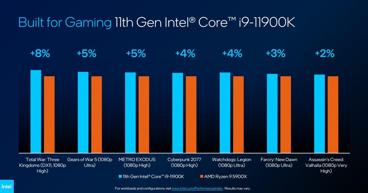 Intel Core i9-11900K Gaming Slide