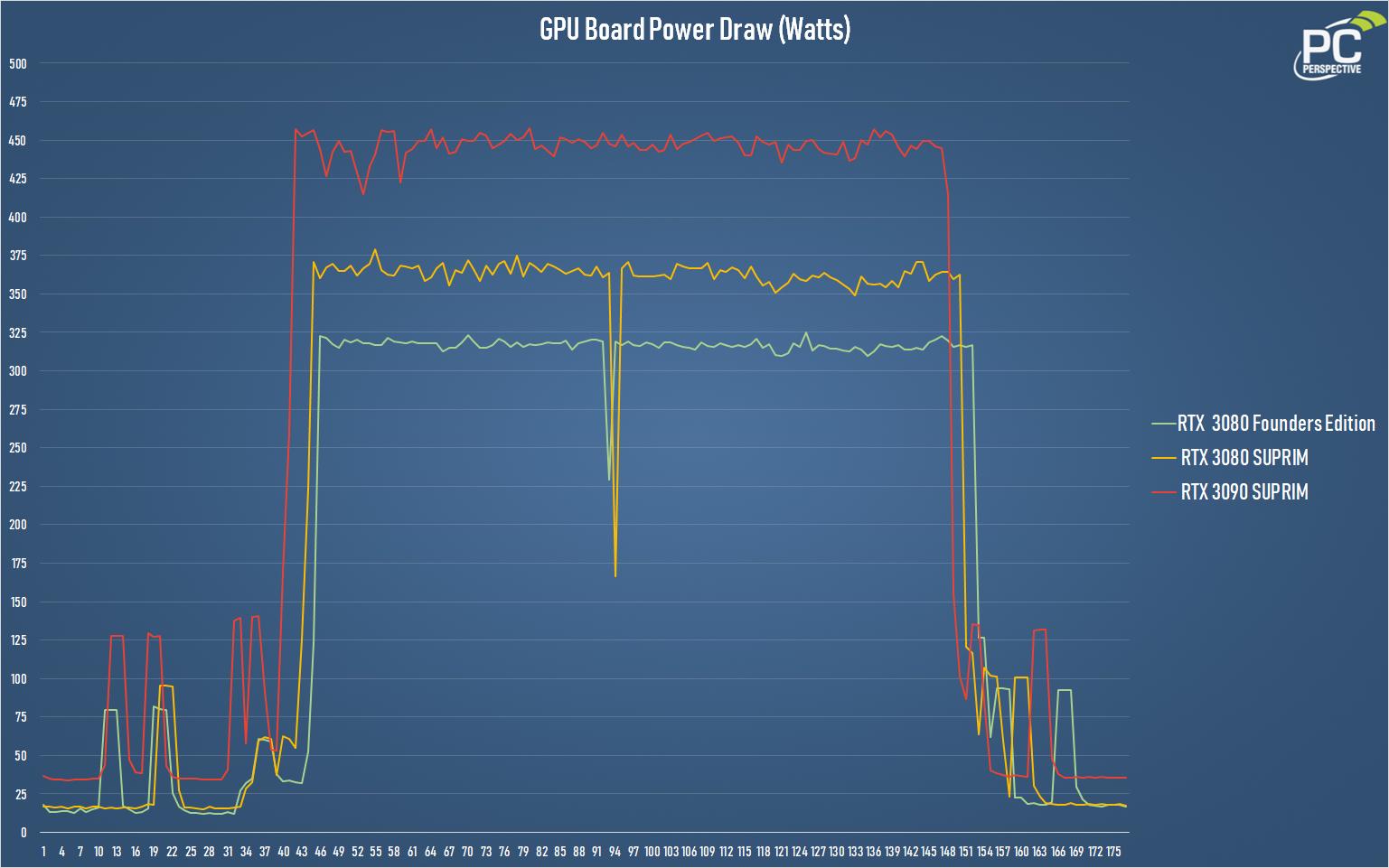 MSI RTX 3080 3090 SUPRIM Board Power Draw Chart