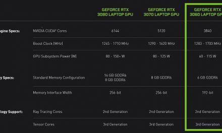 RTX 3060 On The Run, Meet The Mobile GPU