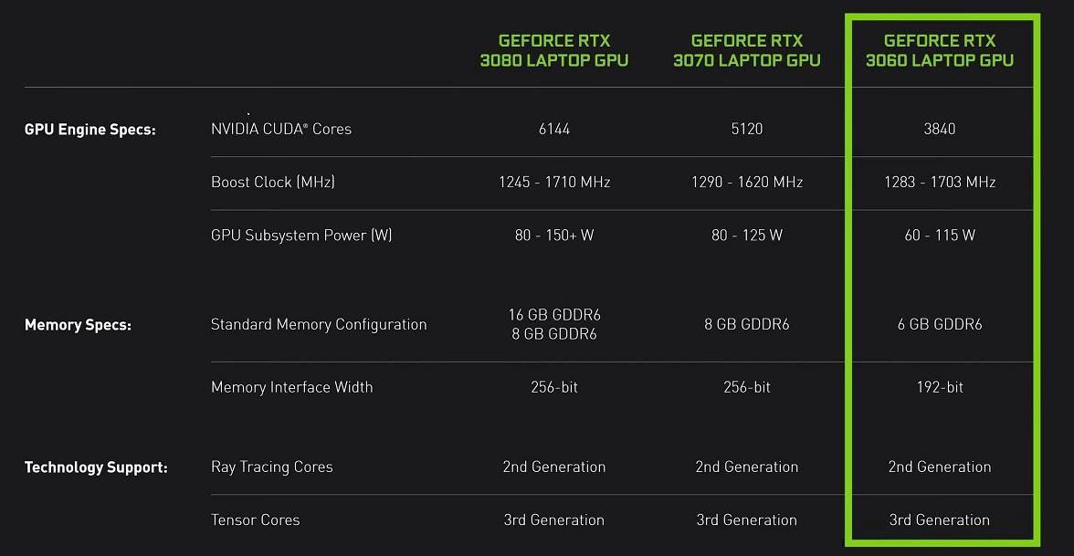 RTX 3060 On The Run, Meet The Mobile GPU 2