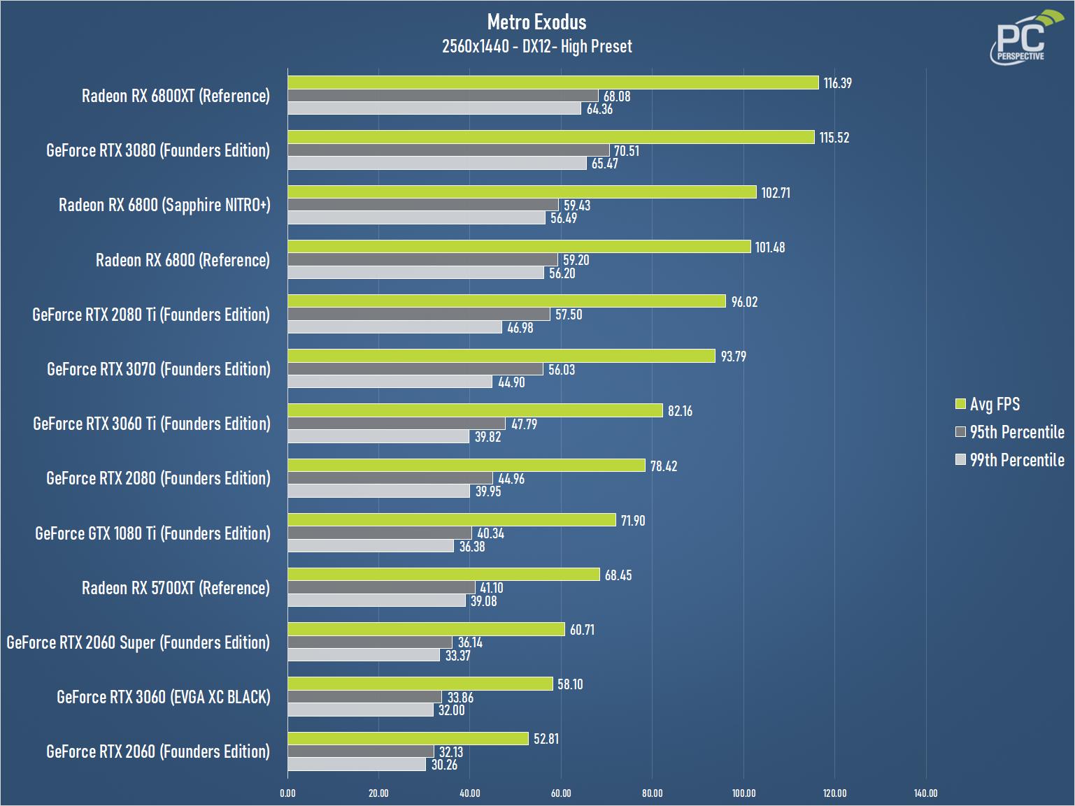 GeForce RTX 3060 EVGA XC BLACK Metro Exodus 1440 Chart