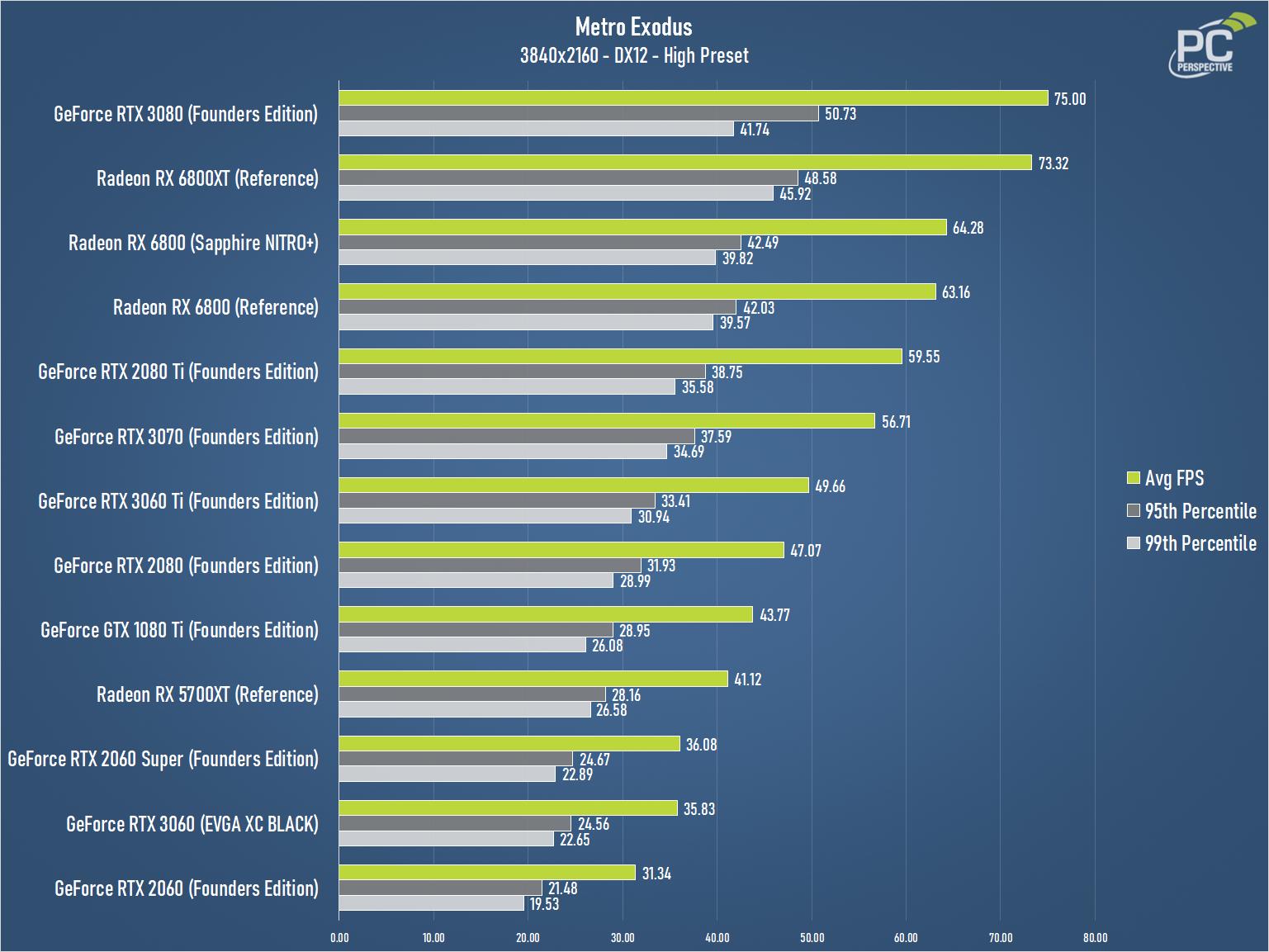 GeForce RTX 3060 EVGA XC BLACK Metro Exodus 2160 Chart