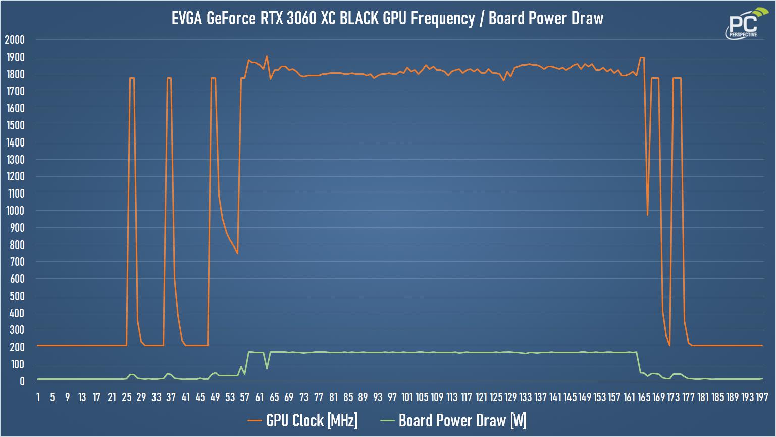GeForce RTX 3060 EVGA XC BLACK Power Chart