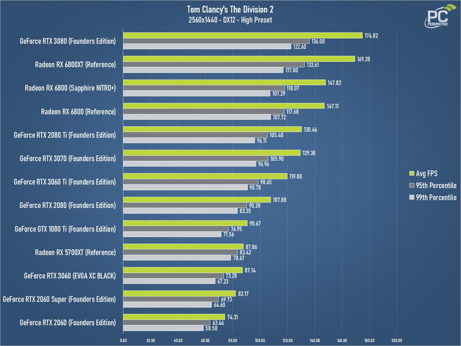 GeForce RTX 3060 EVGA XC BLACK The Division 2 1440 Chart