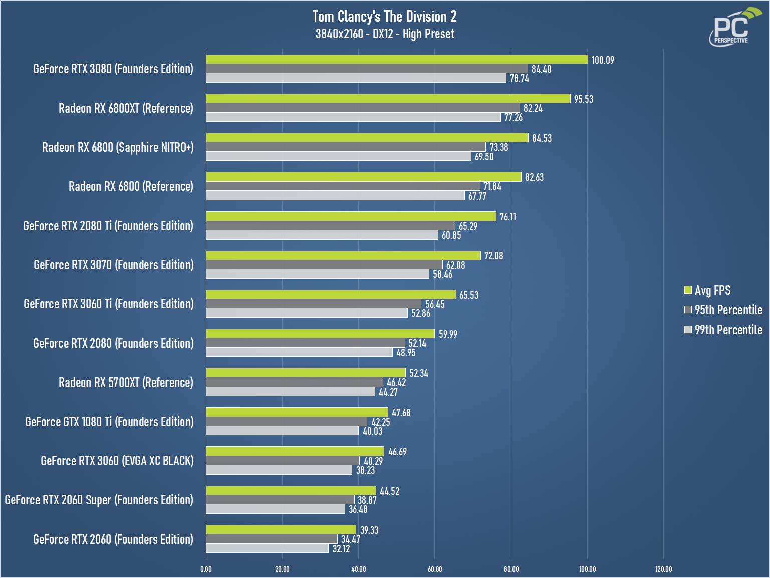 GeForce RTX 3060 EVGA XC BLACK The Division 2 2160 Chart