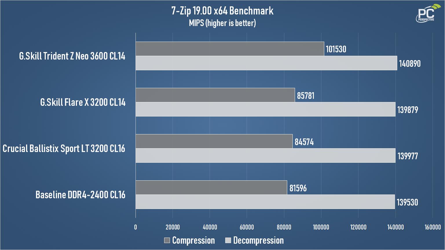 G.Skill Trident Z Neo DDR4-3600 CL14 7z Chart