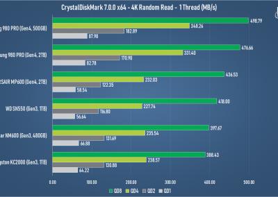 Samsung 980 PRO 2TB PCI Express 4.0 NVMe SSD Review - General Tech 17