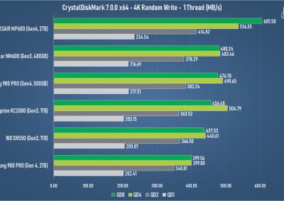 Samsung 980 PRO 2TB PCI Express 4.0 NVMe SSD Review - General Tech 18