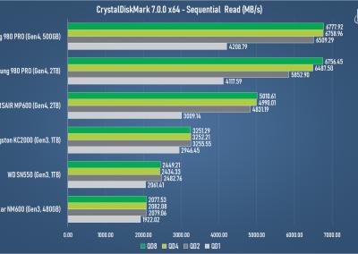 Samsung 980 PRO 2TB PCI Express 4.0 NVMe SSD Review - General Tech 15