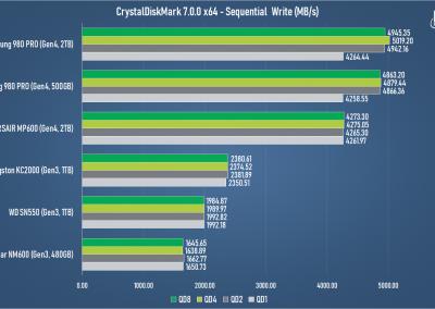Samsung 980 PRO 2TB PCI Express 4.0 NVMe SSD Review - General Tech 16