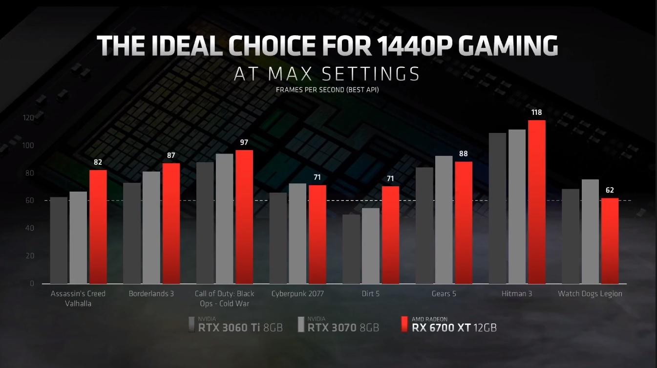 AMD Radeon RX 6700 XT Perf Slide