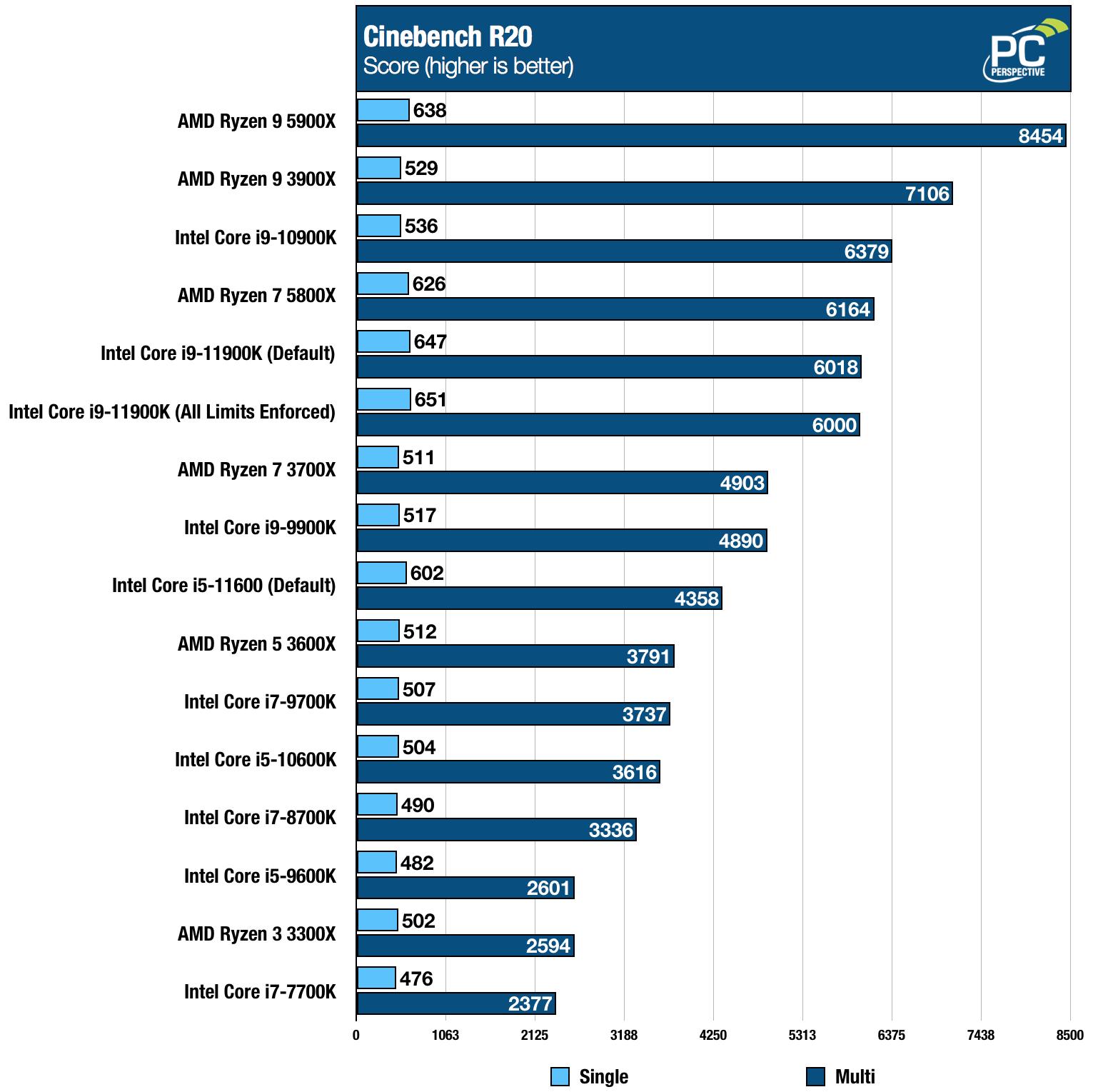 Intel Core i9-11900K i5-11600K Cinebench Chart