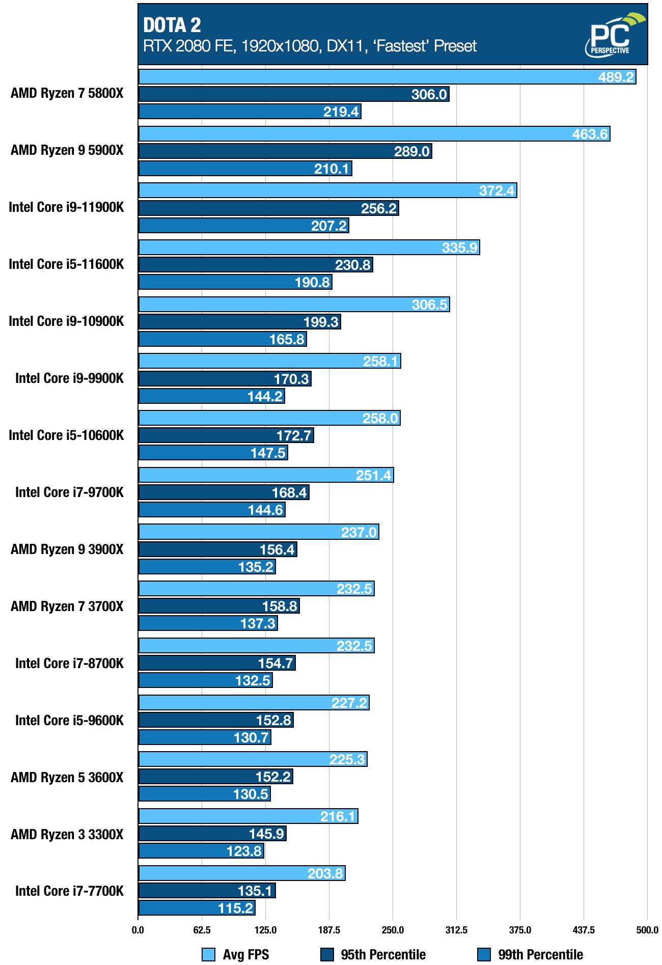 Intel Core i9-11900K i5-11600K DOTA 2 Chart