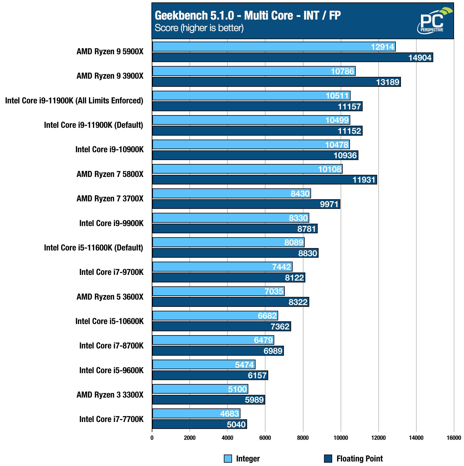 Intel Core i9-11900K i5-11600K Geekbench Multi Chart