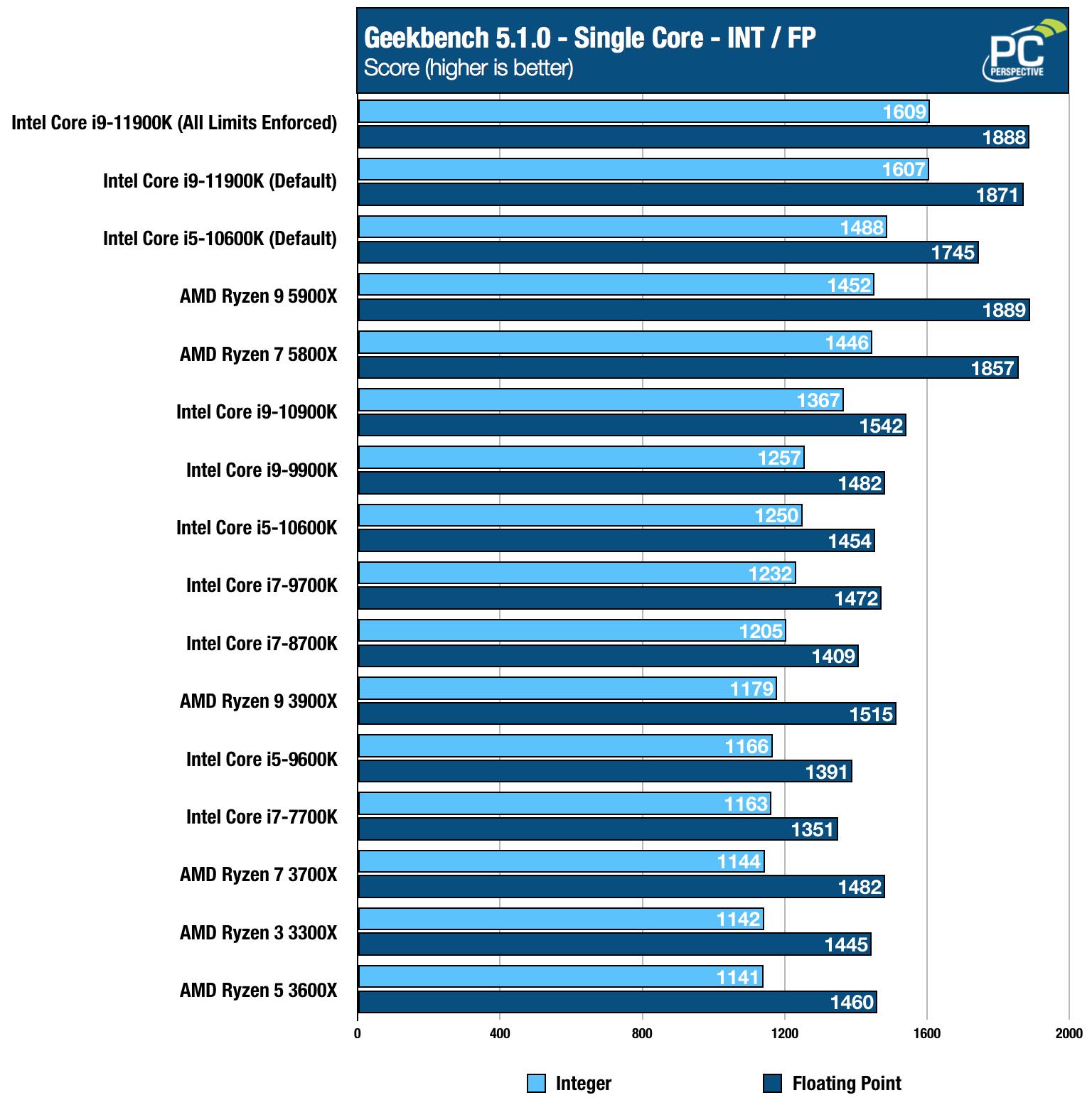Intel Core i9-11900K i5-11600K Geekbench Single Chart