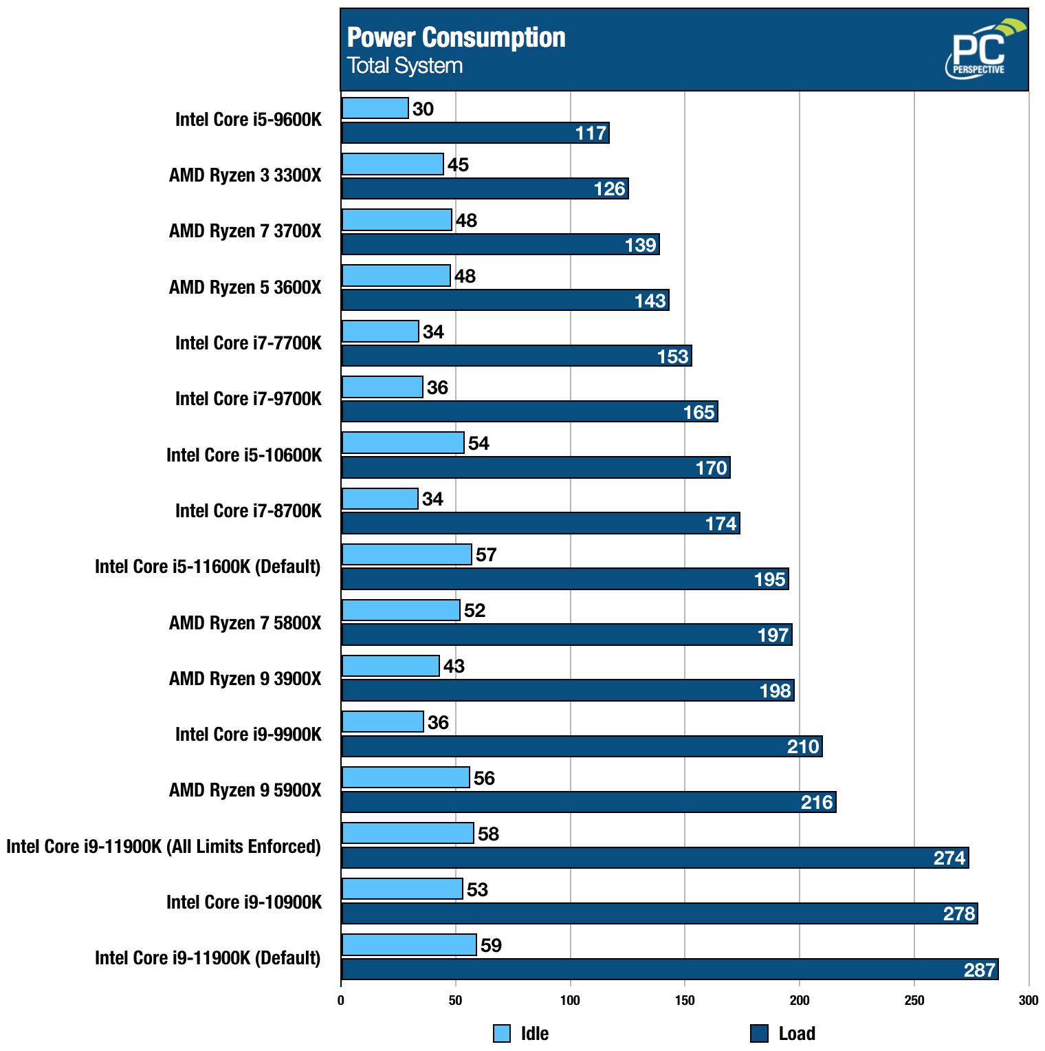 Intel Core i9-11900K i5-11600K Power Draw Chart