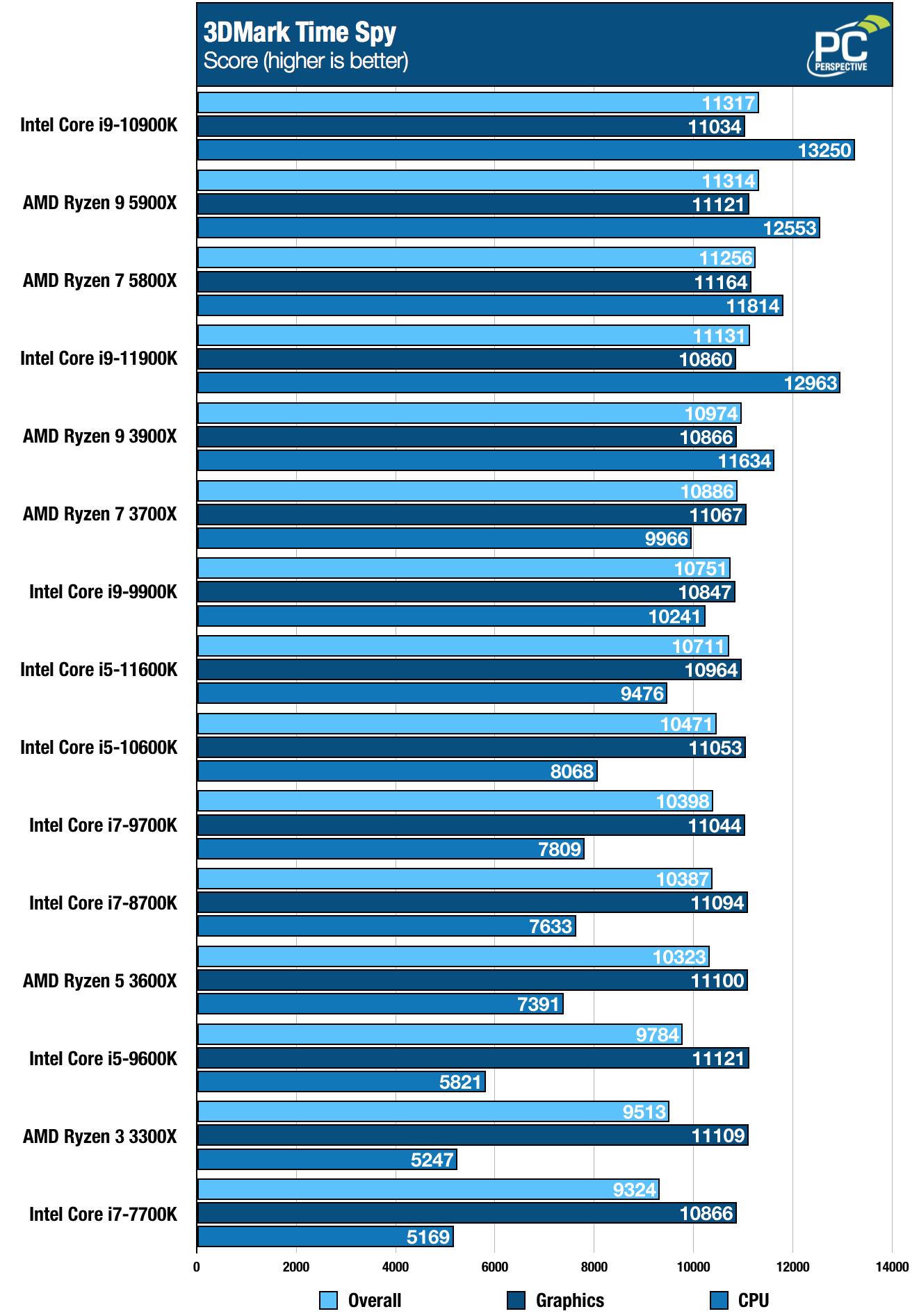 Intel Core i9-11900K i5-11600K Time Spy Chart